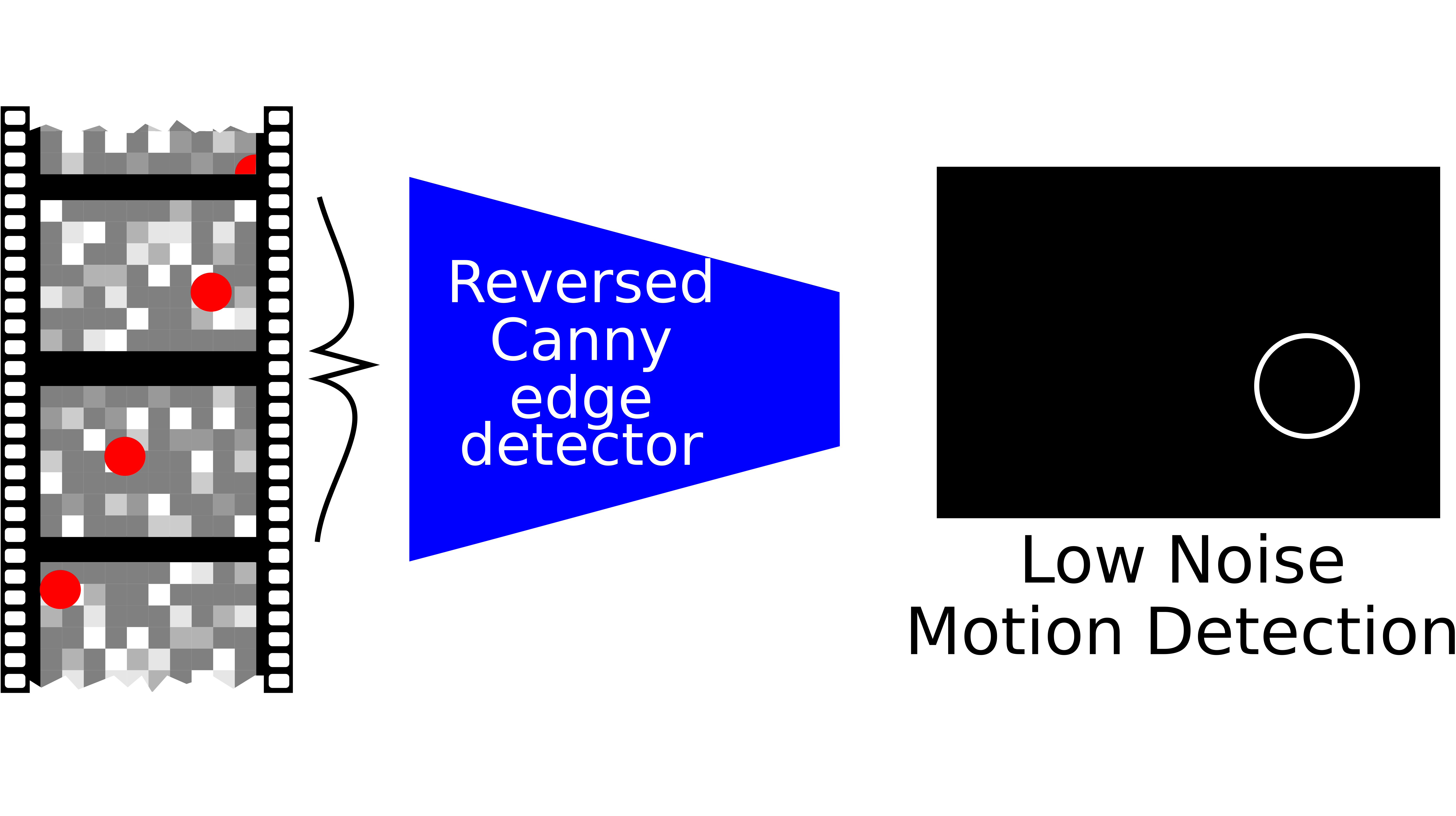 UnCanny: Exploiting Reversed Edge Detection as a Basis for Object Tracking in Video