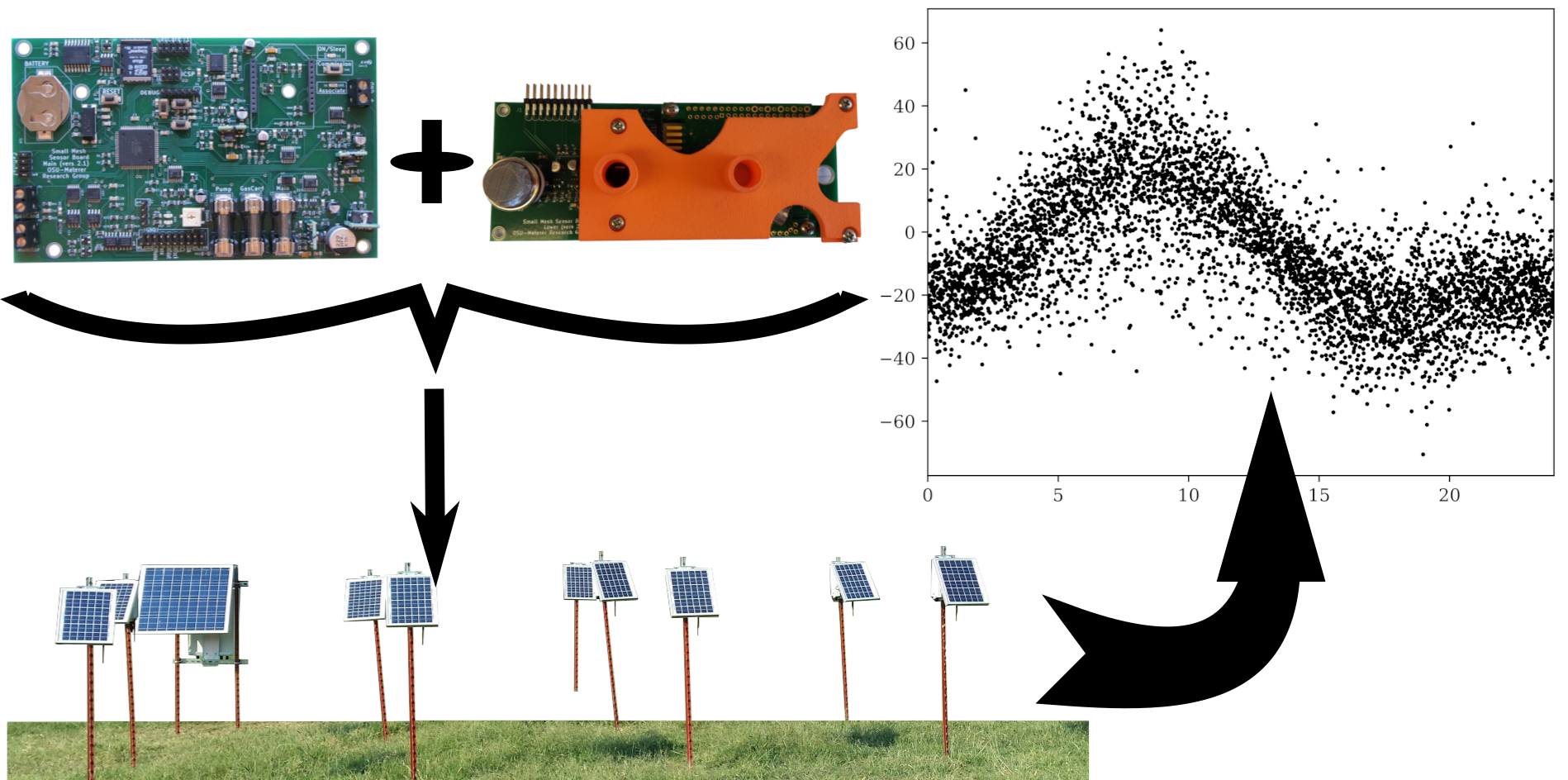Sensor Array for Wireless Remote Monitoring of Carbon Dioxide and Methane Near Carbon Sequestration and Oil Recovery Sites